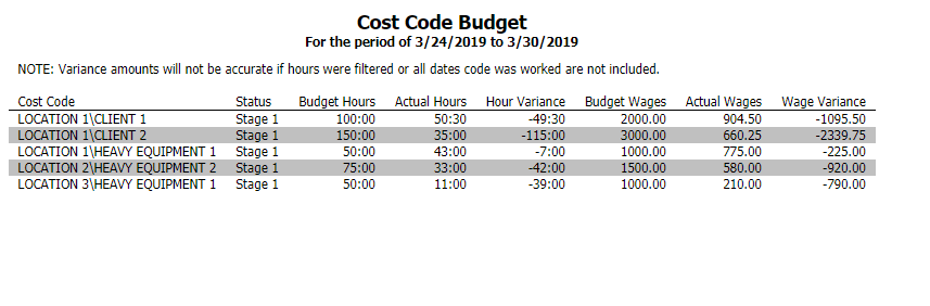 Cost Code Budget