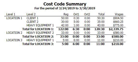 Cost Code Summary