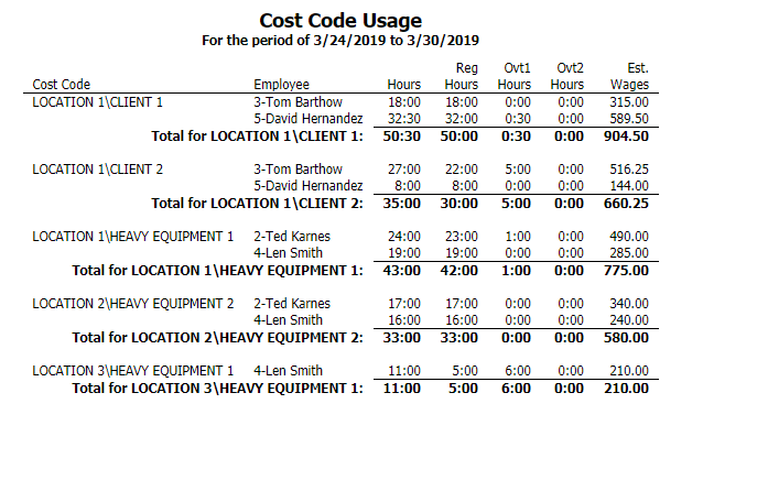Cost Code Usage