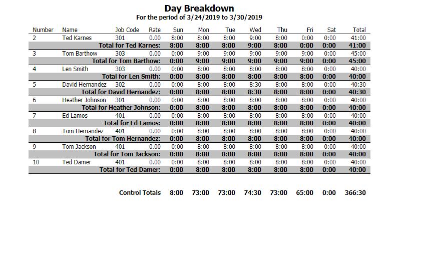 Day Breakdown