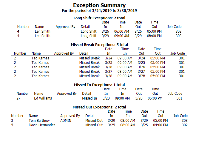 Exception Summary