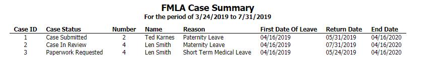 FMLA Case Summary