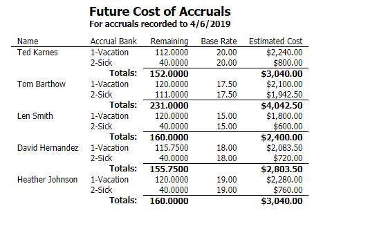 Future Cost Of Accruals