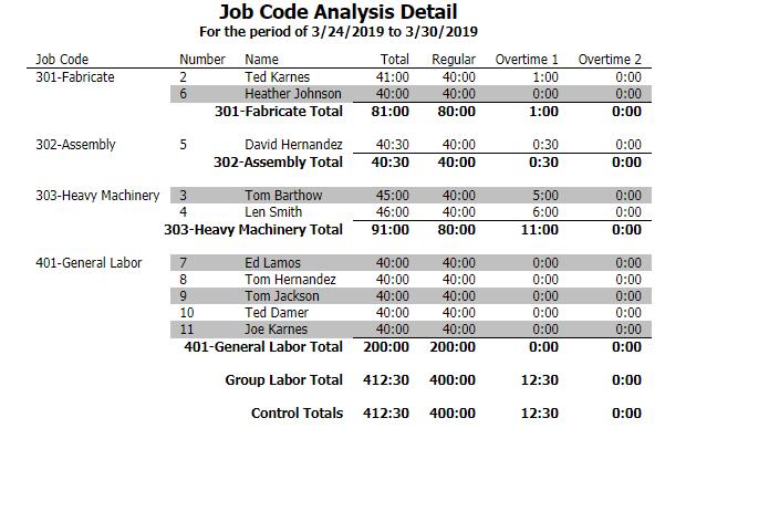 Job Code Analysis Detail