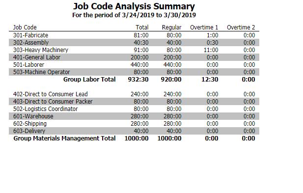 Job Code Analysis Summary