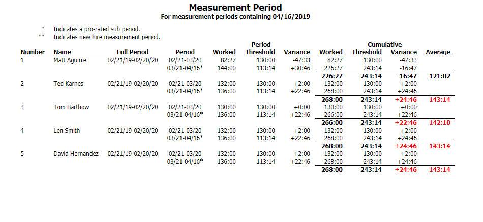 Measurement Period