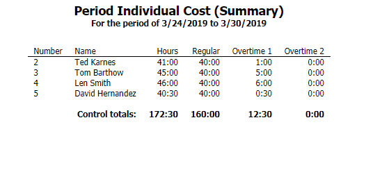 Period Individual Cost (Summary)