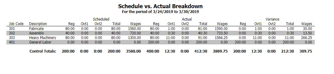 Schedule vs Actual Breakdown