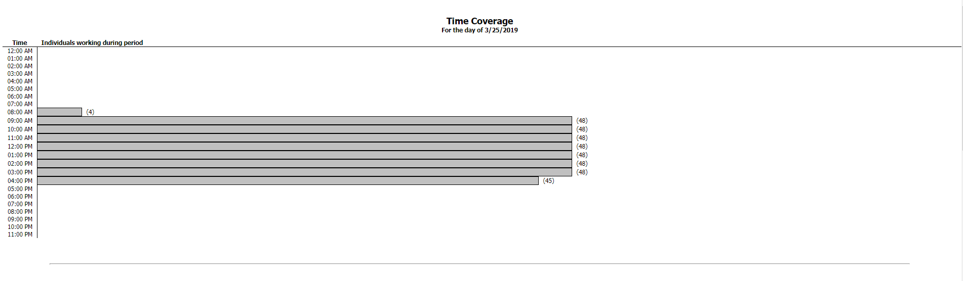Time Coverage